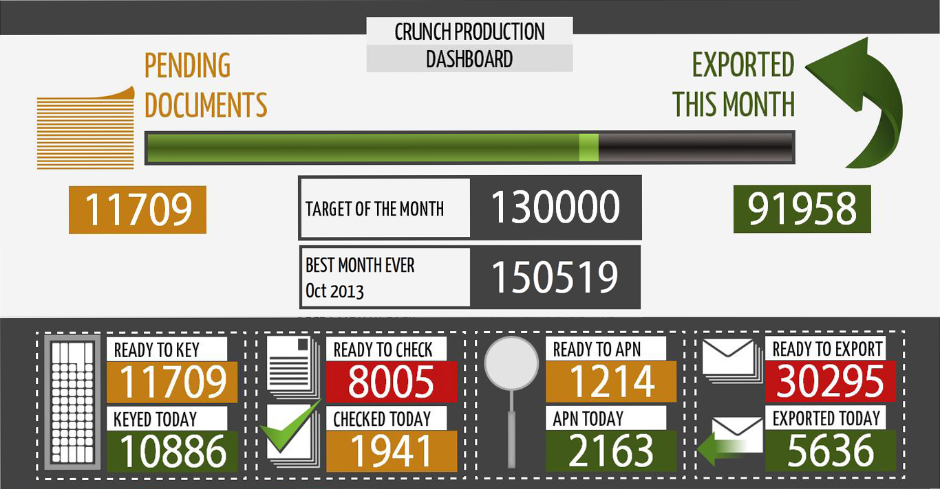 Crunch Data Entry Process Dashboard screenshot